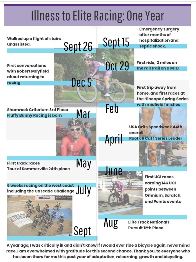 timeline of illnesss to elite racing